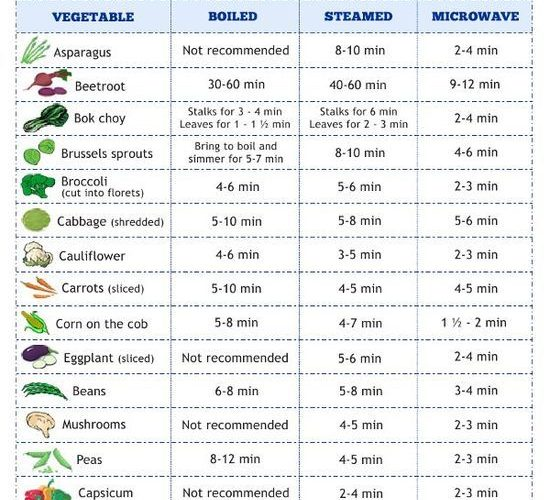 Vegetable Cooking Chart